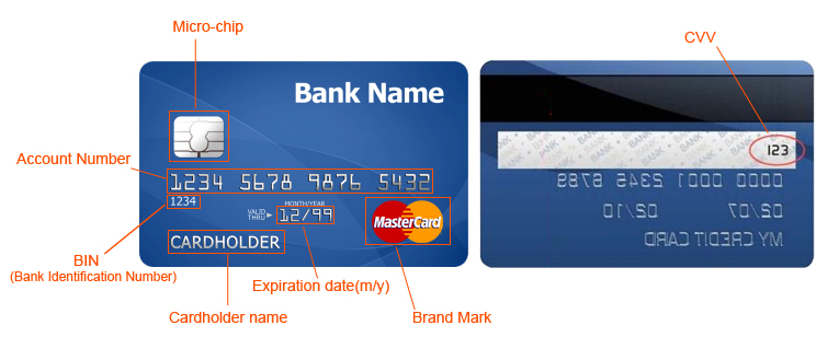 credit card details-brand mark,account number,cardholder name,etc.